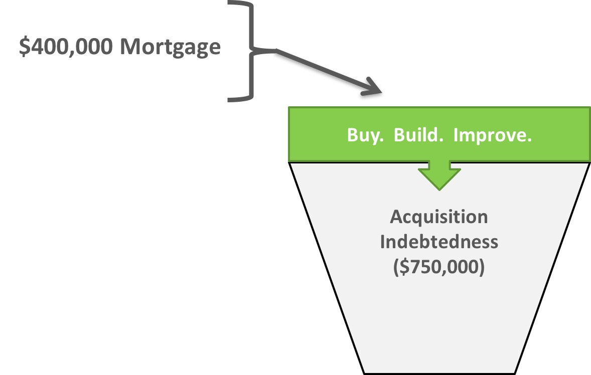 When Is Mortgage Interest Tax Deductible